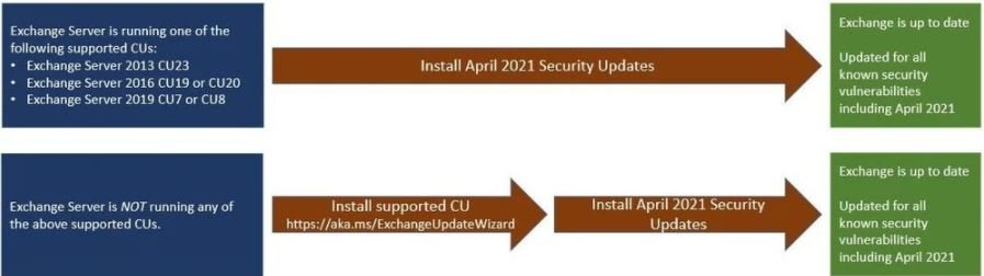Multiple critical vulnerabilities in Microsoft Exchange Server